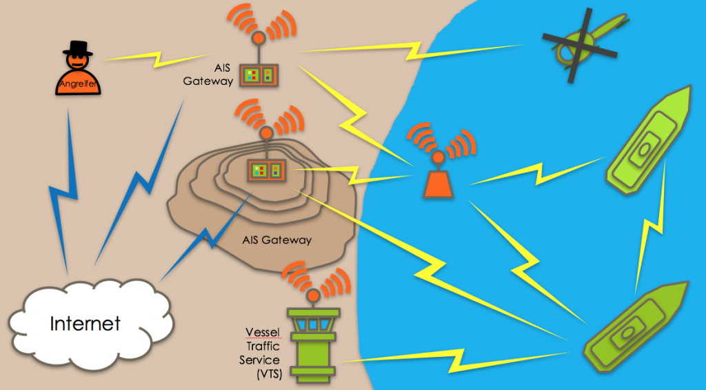 Das AIS konnte via Funkschnittstelle als auch über das Internet manipuliert werden.