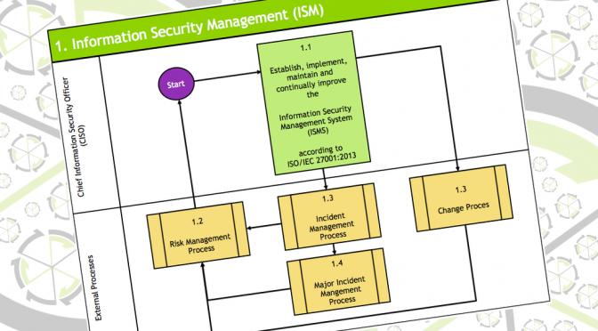 Integriertes Management System mit ISO/IEC 20000-1 und ISO/IEC 27001