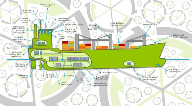CycleSEC ist Teil des nationalen Netzwerkes SKAS: Systeme und Komponenten für autonome Schiffe