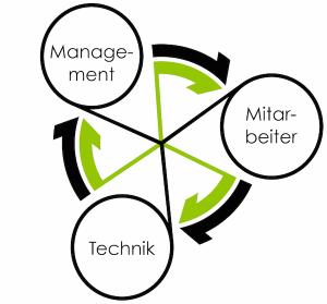 CycleSEC-Logo-Ring-3Blasen-MMT-klein