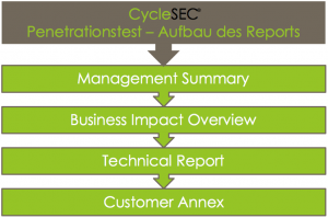 CycleSEC-PenTest-Report