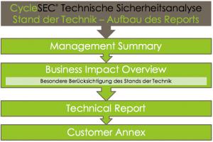 Abbildung 1: Die vier Bestandteile eines Reports zur technischen Sicherheitsanalyse.