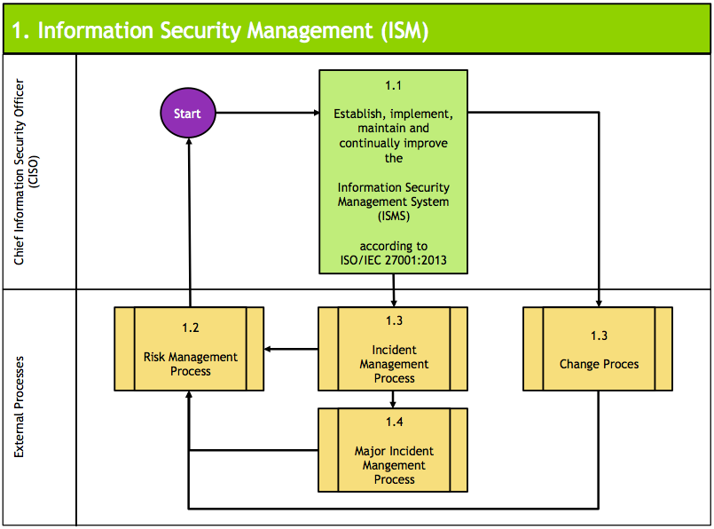 ISM-Process