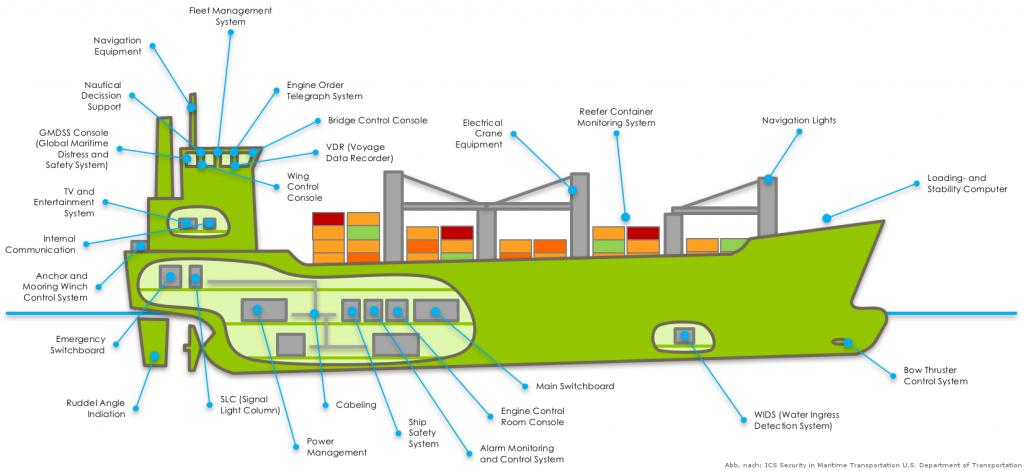 Industrie 4.0 an Bord eines Schiffs