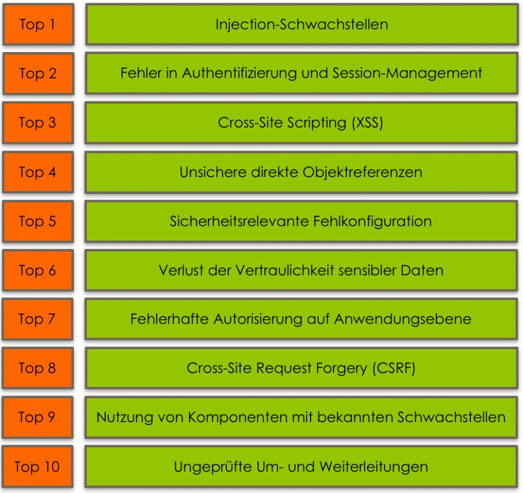 Top 1: Injection-Schwachstellen Top 2: Fehler in Authentifizierung und Session-Management Top 3: Cross-Site Scripting (XSS) Top 4: Unsichere direkte Objektreferenzen Top 5: Sicherheitsrelevante Fehlkonfiguration Top 6: Verlust der Vertraulichkeit sensibler Daten Top 7: Fehlerhafte Autorisierung auf Anwendungsebene Top 8: Cross-Site Request Forgery (CSRF) Top 9: Nutzung von Komponenten mit bekannten Schwachstellen Top 10: Ungeprüfte Um- und Weiterleitungen