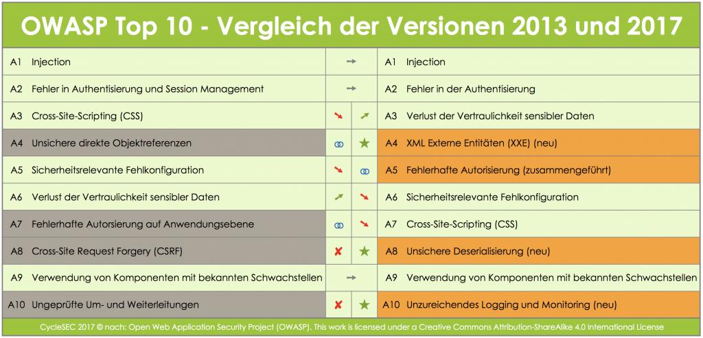 Übersicht 1: Versionsvergleich der OWASP Top 10 von 2013 und 2017
